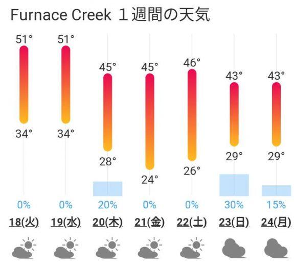 デスバレー(Furnace Creek ビレッジ)の週間天気予報(weawow.com)