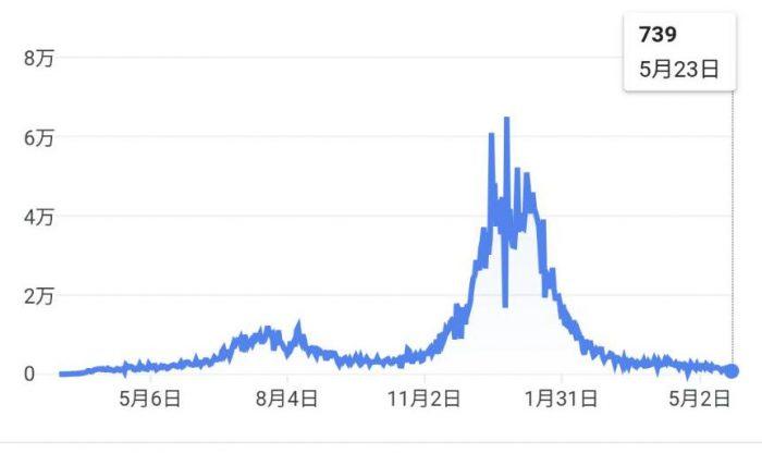 カリフォルニア州の日々の新規感染者数の推移。(NY Times より)